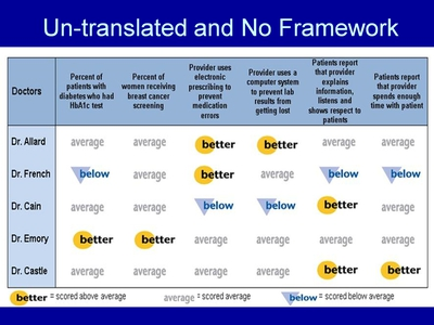 Un-translated and No Framework