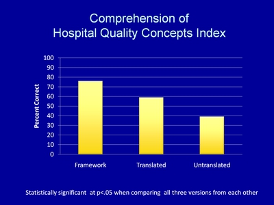 Comprehension of Hospital Quality Concepts Index