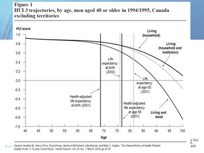 Figure 1. HUI 3 trajectories, by age, men aged 40 or older in 1994/1995, Canada excluding territories