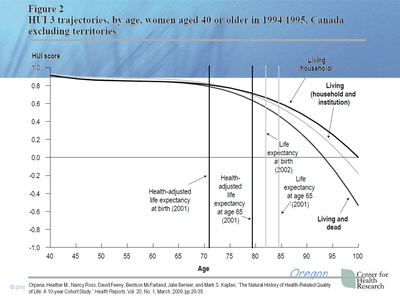 Figure 2. HUI 3 trajectories, by age, women aged 40 or older in 1994/1995, Canada excluding territories