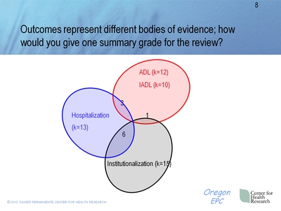 Outcomes represent different bodies of evidence; how would you give one summary grade for the review?