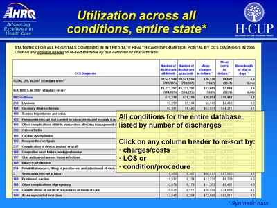 Utilization across all conditions, entire state*