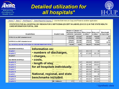 Detailed utilization for all hospitals*