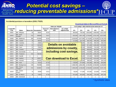 Potential cost savings - reducing preventable admissions