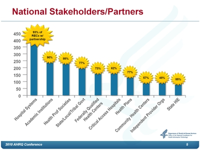 National Stakeholders/Partners