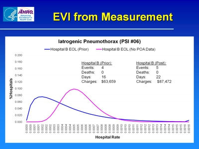 EVI from Measurement