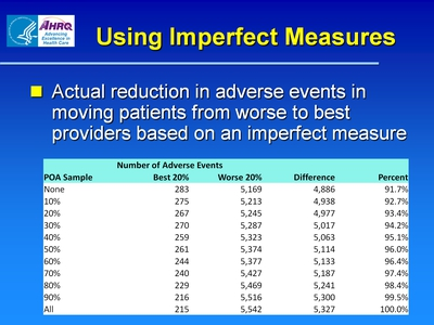 Using Imperfect Measures