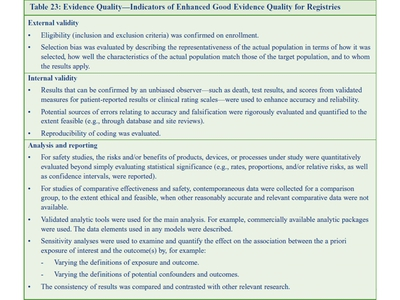 Evidence Quality-Indicators of Enhanced Good Evidence Quality for Registries