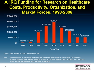 AHRQ Funding for Research on Healthcare Costs, Productivity, Organization, and Market Forces, 1998-2006