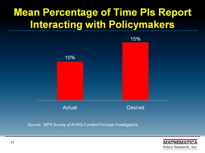 Mean Percentage of Time PIs Report Interacting with Policymakers