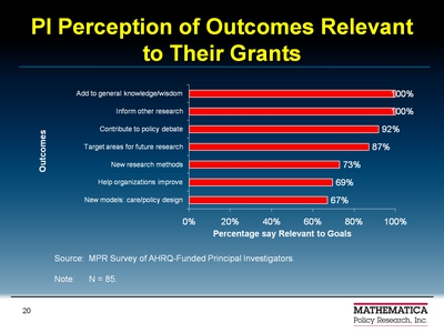PI Perception of Outcomes Relevant to Their Grants