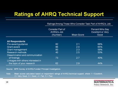 Ratings of AHRQ Technical Support