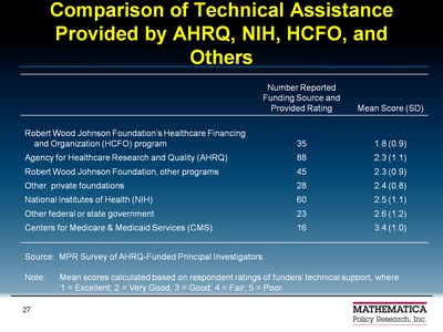 Comparison of Technical Assistance Provided by AHRQ, NIH, HCFO, and Others