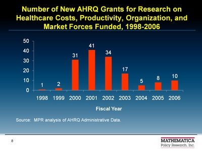 Number of New AHRQ Grants for Research on Healthcare Costs, Productivity, Organization, and Market Forces Funded, 1998-2006