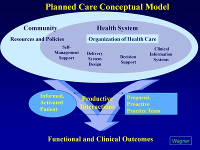 Slide 7. Planned Care Conceptual Model