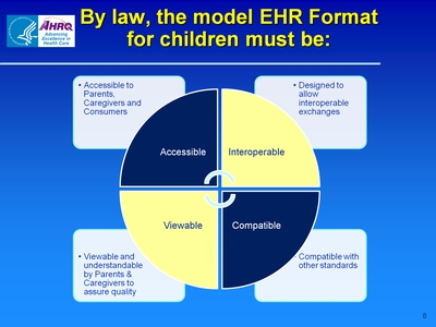 By law, the model EHR Format for children must be: