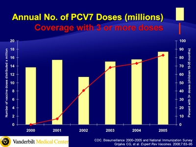 Annual No. of PCV7 Doses (millions) Coverage with 3 or more doses