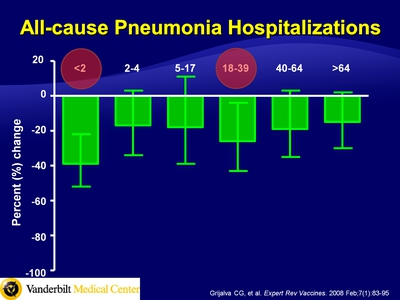 All-cause Pneumonia Hospitalizations