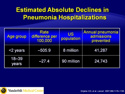 Estimated Absolute Declines in Pneumonia Hospitalizations
