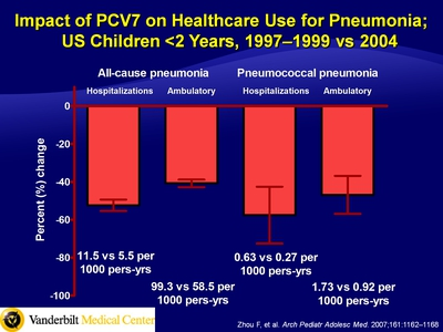 Impact of PCV7 on Healthcare Use for Pneumonia