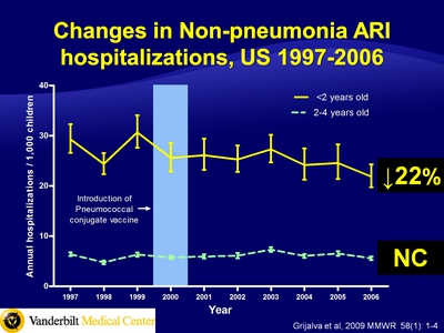 Changes in Non-pneumonia ARI hospitalizations, US 1997-2006
