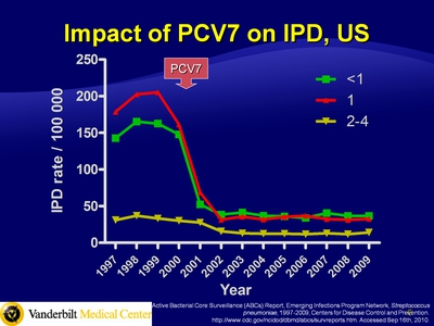 Impact of PCV7 on IPD, US