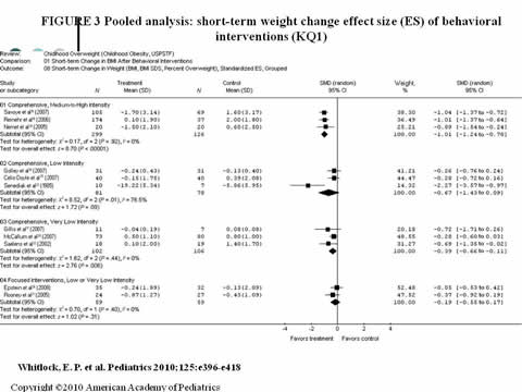 Slide 15. Pooled analysis: short-term weight change effect size (ES) of behavioral interventions (KQ1)