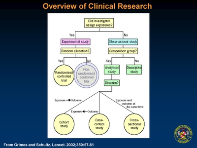 Overview of Clinical Research