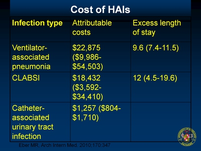 Cost of HAIs
