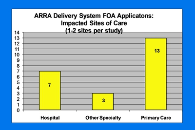 ARRA Delivery System FOA Applications: Impacted Sites of Care (1-2 sites per study)