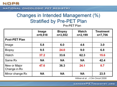 Slide 4. Changes in Intended Management (%) Stratified by Pre-PET Plan