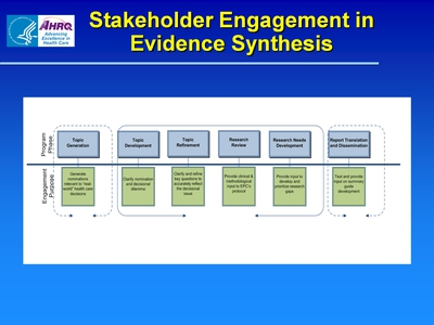Stakeholder Engagement in Evidence Synthesis