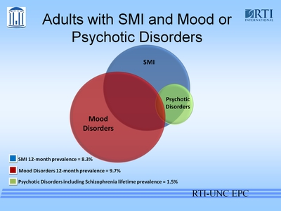 Adults with SMI and Mood or Psychotic Disorders
