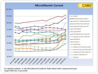 MicroAlbumin Current