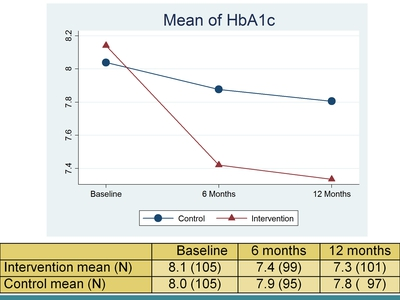 Mean of HbA1c