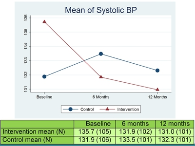 Mean of Systolic BP