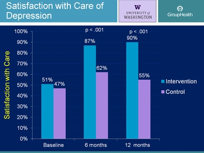 Satisfaction with Care of Depression