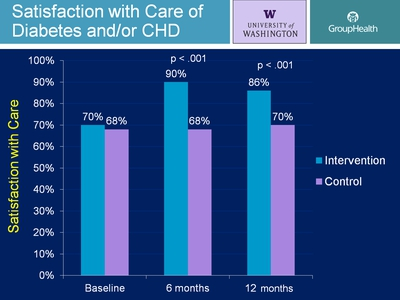 Satisfaction with Care of Diabetes and/or CHD