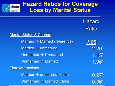 Hazard Ratios for Coverage Loss by Marital Status
