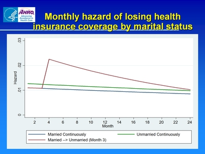Monthly hazard of losing health insurance coverage by marital status