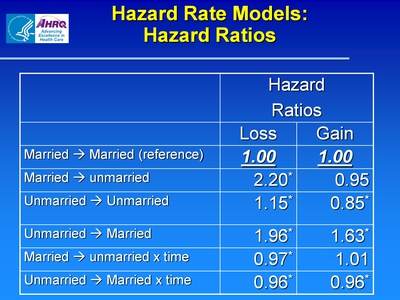 Hazard Rate Models: Hazard Ratios