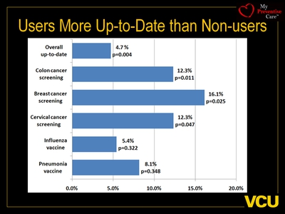 Users More Up-to-Date than Non-users