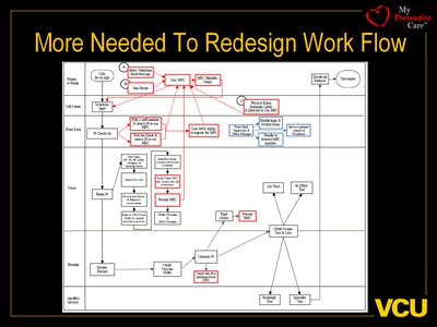 More Needed To Redesign Work Flow