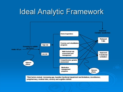 Ideal Analytic Framework
