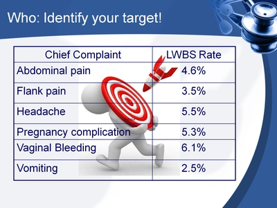 Who: Identify your target!