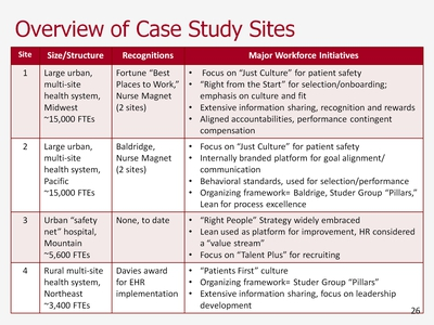 Slide 26. Overview of Case Study Sites