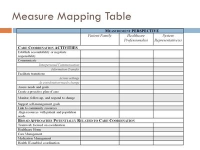 Measure Mapping Table