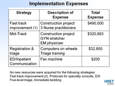 Implementation Expenses