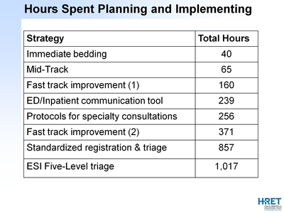 Hours Spent Planning and Implementing
