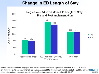 Change in ED Length of Stay